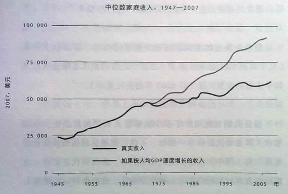 王孟源【经济】【美国】大停滞的真原因